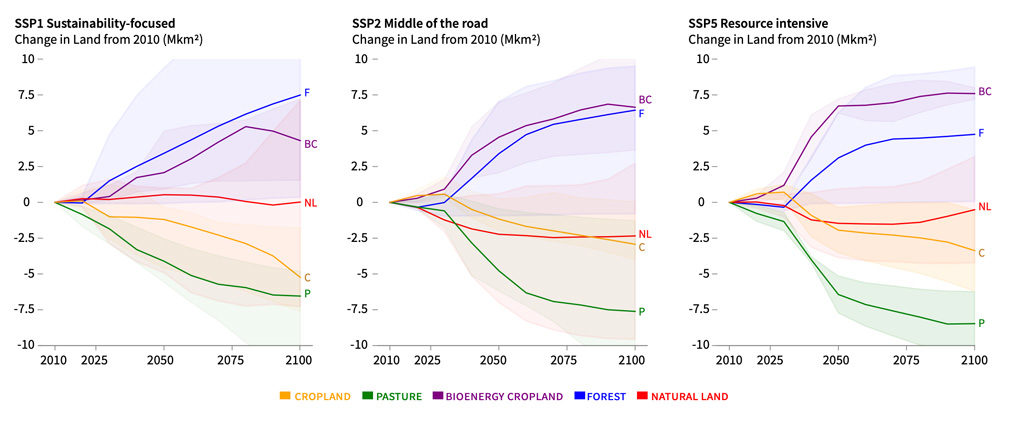 "Changes, relative to 2010, in the area of land devoted to cropland (yellow), pasture (green), bioenergy crops (purple), forest (blue) and ""natural land"" (red) in scenarios limiting warming to 1.5C above pre-industrial temperatures. Left: SSP1. Centre: SSP2. Right: SSP5. Source: Figure SPM4A from the IPCC land report."