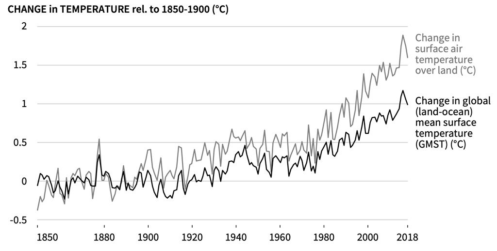 Evolution of land surface air temperature (grey line) and global mean surface temperature (black line) over the period of instrumental observations. Land temperatures are taken as an average of the Berkeley, CRUTEM4, GHCNv4 and GISTEMP datasets, expressed as departures from global average in 1850-1900. Global temperatures are taken as an average of the HadCRUT4, NOAAGlobal Temp, GISTEMP and Cowtan & Way datasets. Source: Figure SPM.1a from the IPCC land report.