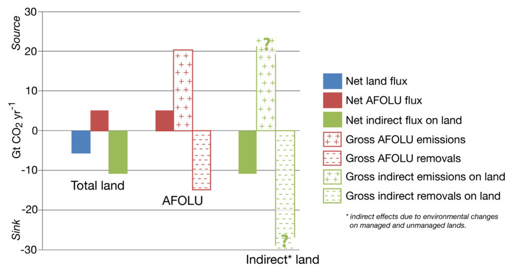 "Net emissions from the land (blue), human activity (AFOLU; red) and ""indirect effects"" (green) from 2008-17. The chart shows a further breakdown of human activity emissions and ""indirect effect"" emissions to show the balance between CO2 emissions and removals for both categories. Source: Figure 2.4 from the IPCC land report."