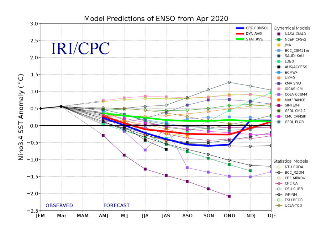 El Niño Southern Oscillation (ENSO) forecast models for three-month periods in the Niño3.4 region (February, March, April – FMA – and so on), taken from the IRI/CPC ENSO forecast.