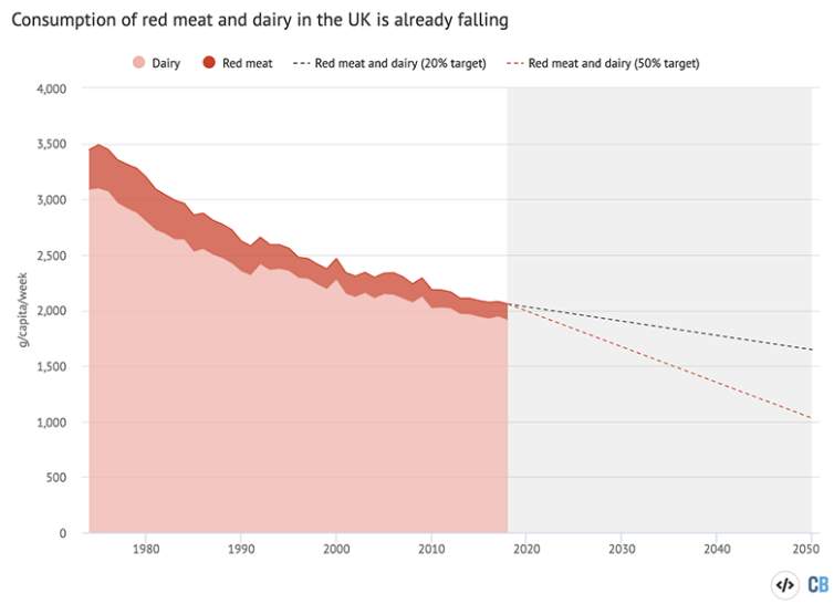 """Recent trends in red meat, specifically lamb and beef, consumption (red) and dairy consumption (blue), with dotted lines indicating the 20 percent reduction target set by the Committee on Climate Change (CCC) and the 50 percent target which """"may be needed, depending on progress in other sectors"""". Source: Family Food statistics, CCC. Chart by Carbon Brief using Highcharts."""