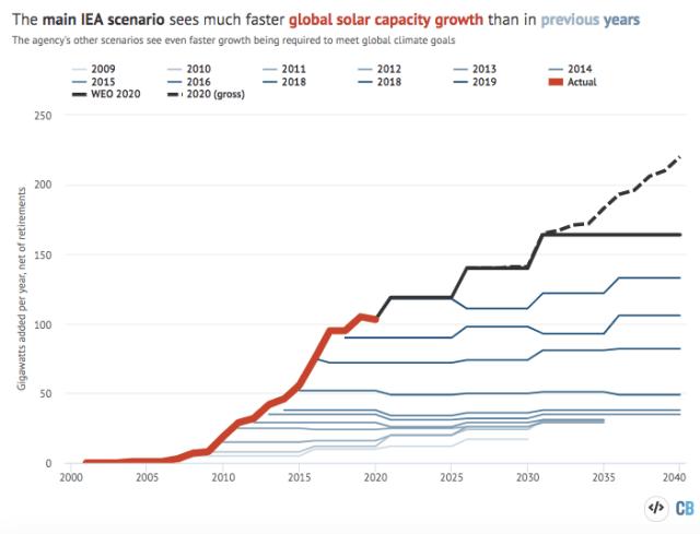 Annual net additions of solar capacity around the world, gigawatts.