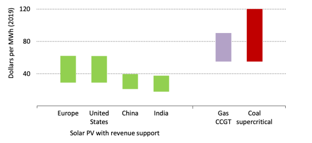 Estimated levelised costs of electricity (LCOE) from utility-scale solar with revenue support, relative to the LCOE range of gas and coal power.