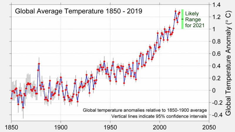Global surface temperatures from 1850-2020 and projected 2021 temperatures based on global temperatures and La Nina conditions and forecast at the end of 2020