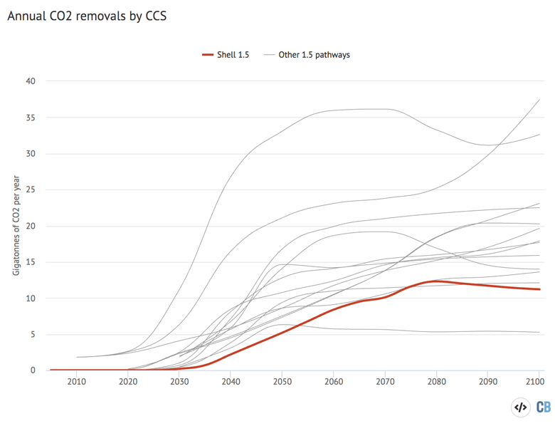 Global energy-related CO2 emissions in Shells 1.5C scenario and other well-below 2C pathways.
