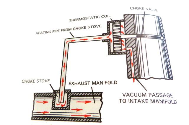 Vauum Engine Choke Valve Diagram   Wiring Diagram on 2004 gm 4 3 csfi vacuum diagram, 84 chevy rochester carb vacuum hoses diagram, exhaust system diagram, clutch diagram, 1988 mazda b2200 fuel line diagram, carbureted turbo, 95 4.3 tbi chevy vacuum diagram,