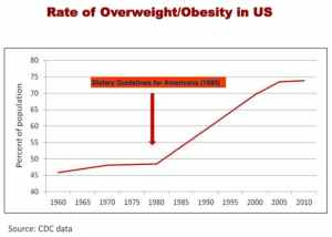Rates-of-obesity-in-the-United-States-2010