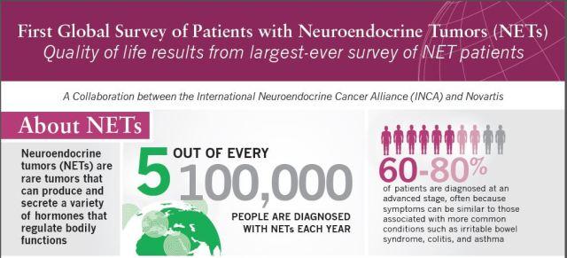 Global NET Patient Survey