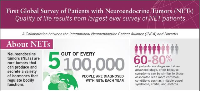 Global NET Patient Survey