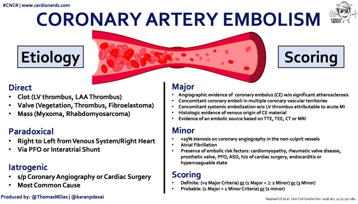 Coronary Embolism