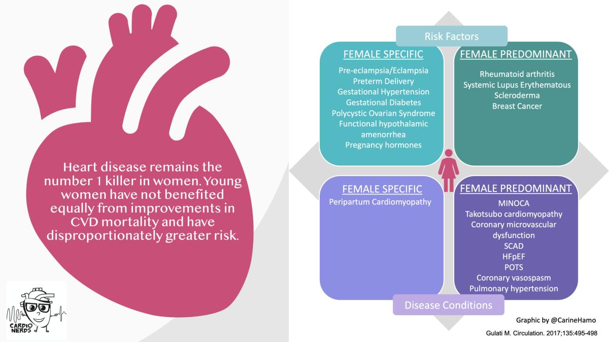 CardioNerds Women's Cardiovascular Health