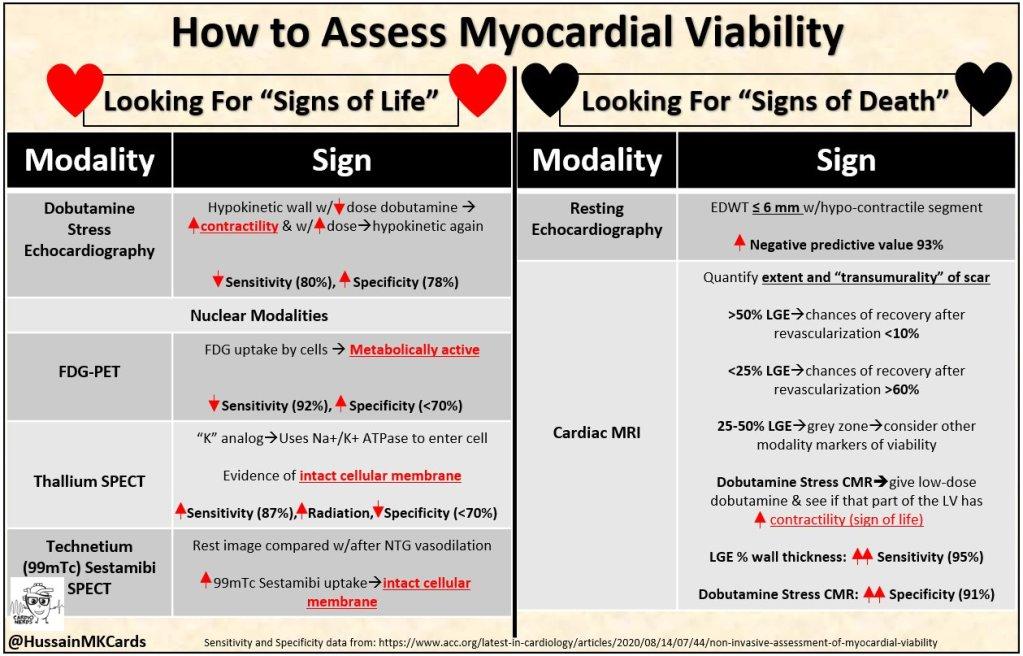 Assessment of Myocardial Viability - Cardionerds