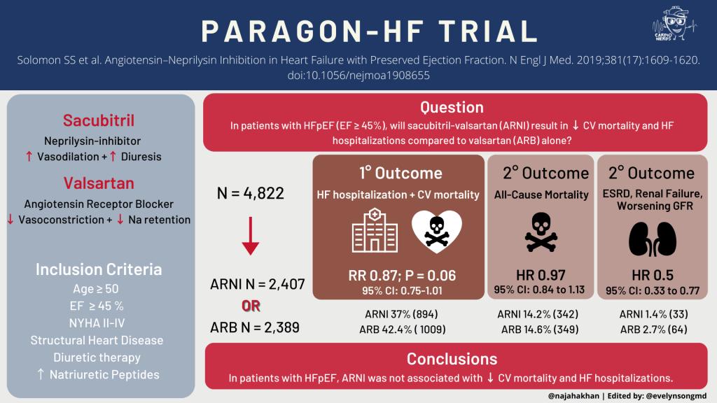 CardioNerds CardsJC PARAGON-HF Visual Abstract