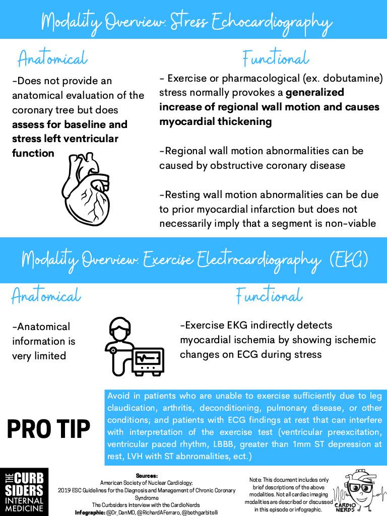5. SIHD Stress Echo & ECG