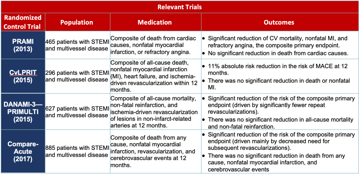 COMPLETE Trial - Relevent Trials