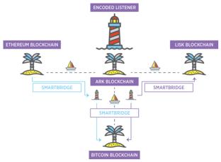 ARK SmartBridge Graphic
