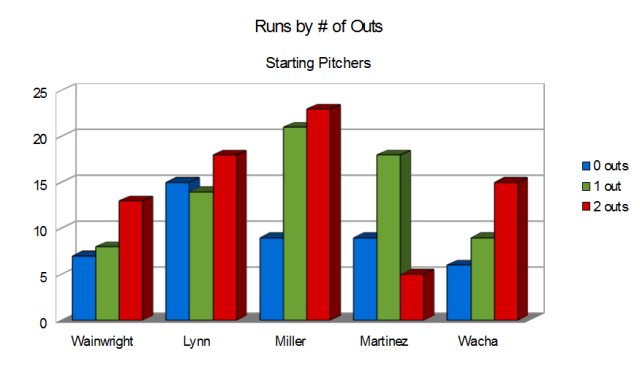 Runs by Outs