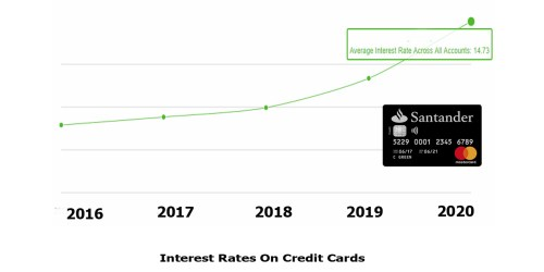 Interest Rates On Credit Cards