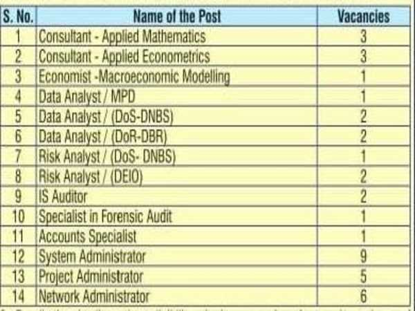 RBI Recruitment 2020: 39 Vacancies