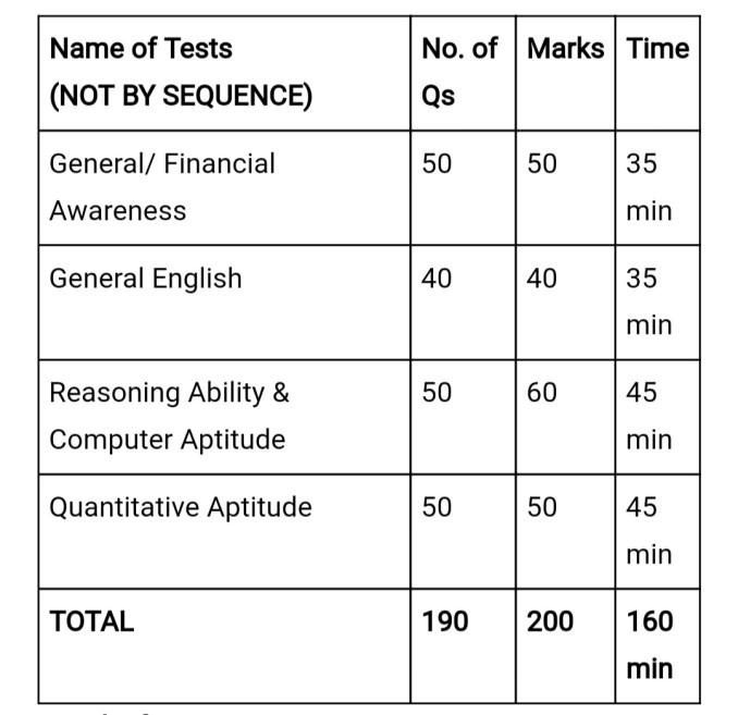 IBPS Clerk Mains Exam Pattern 2019