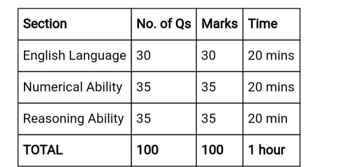 IBPS Clerk Prelims Exam Pattern 2019