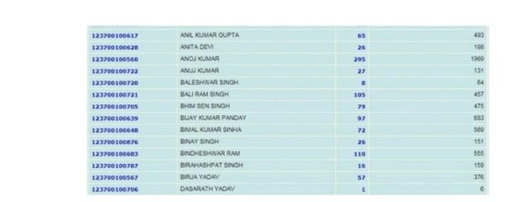 Bihar Ration Card list checking