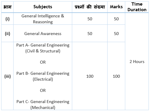 SSC JE Exam Pattern Paper-I