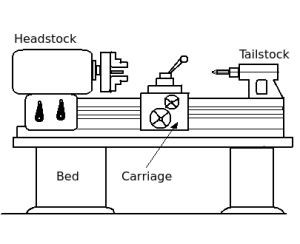 Turning machines best describes centre lathe  Manufacturing Processes  1