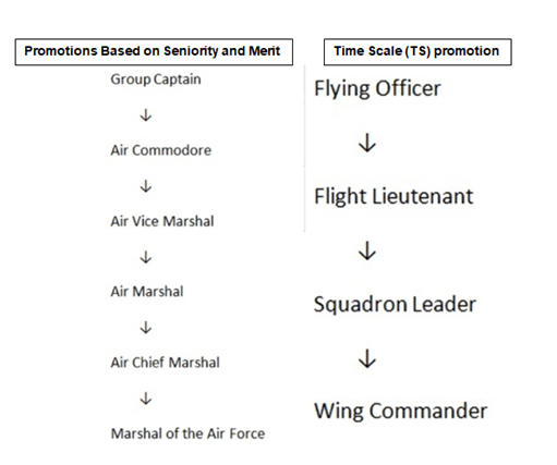 SALARY OF INDIAN AIR FORCE