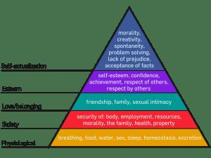 Maslow-Piramide