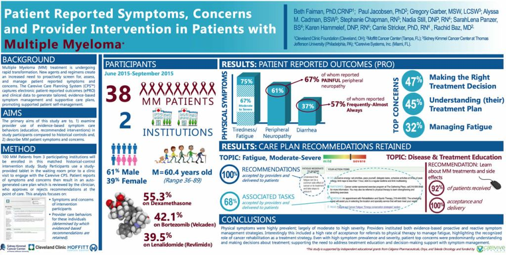Patient Reported Symptoms, Concerns and Provider Intervention in Patients with Multiple Myeloma