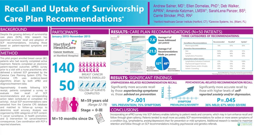 Recall and Uptake of Survivorship Care Plan Recommendations