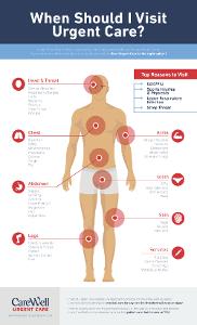 When Should I Visit Urgent Care?