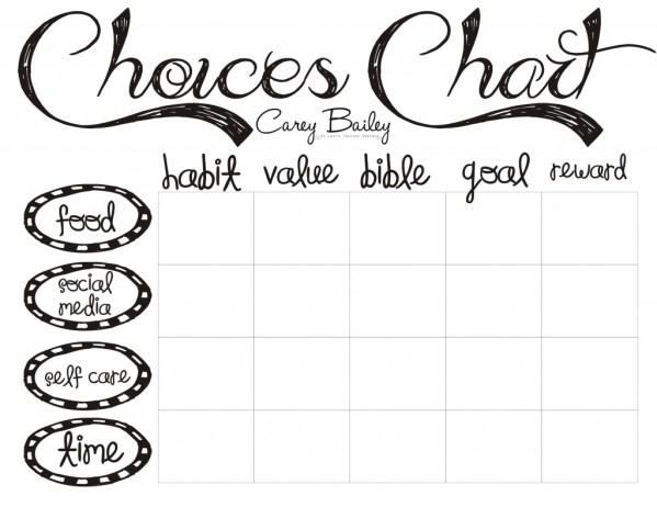 Choices Chart