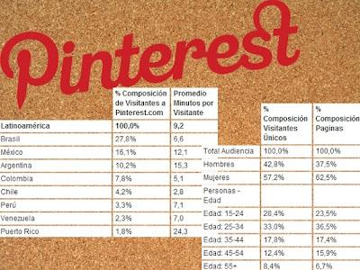 Pinterest-latinoamerica
