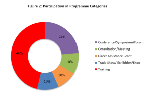 Fig 2_Participation in Programmes