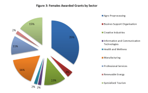 Fig 3_Females Awarded Grants