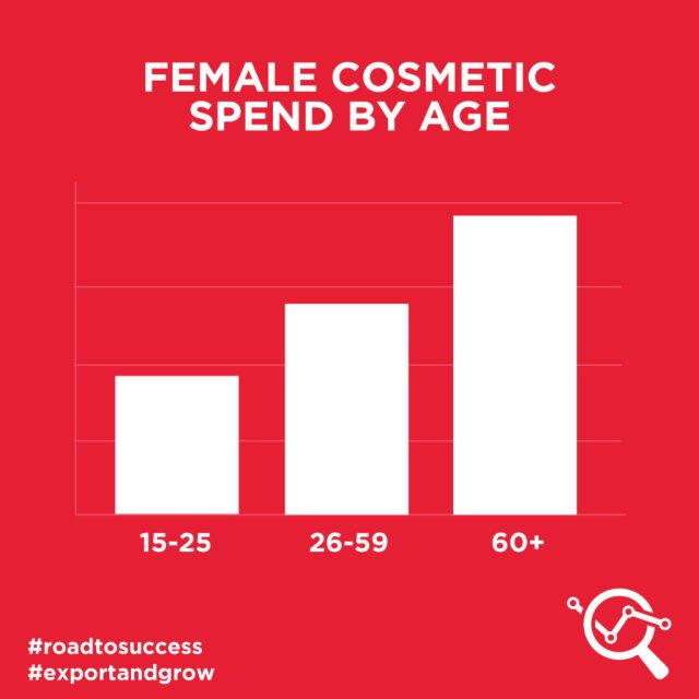 Female cosmetic spend by age