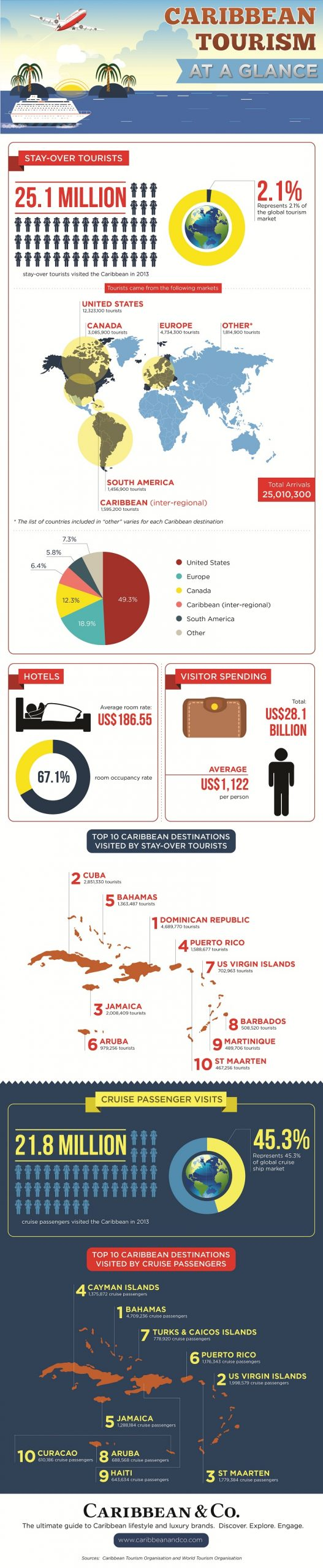 Caribbean Tourism At A Glance