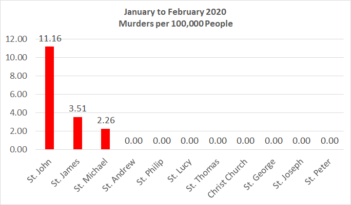 Chart: Murders Per 100,000 People January to February 2020