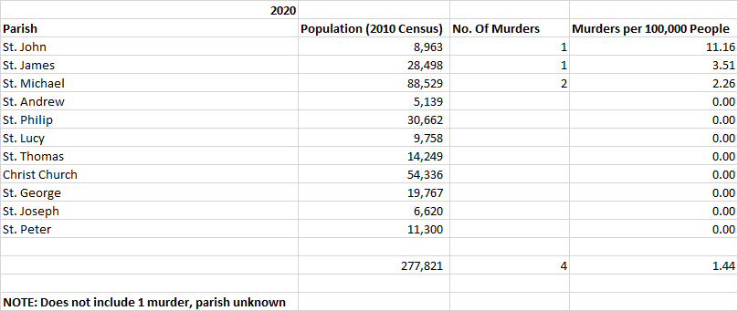 Table: Murders Per 100,000 People January to November 2019