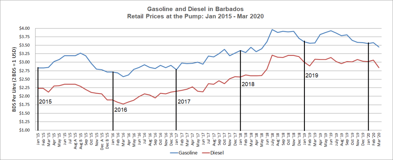 Gasoline and Diesel Prices from Jan 2015 to March 2020