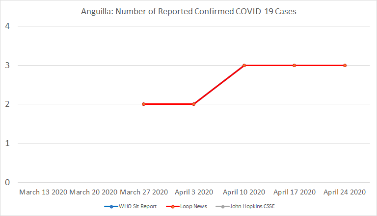 Anguilla, Number of Reported Confirmed COVID-19 Cases