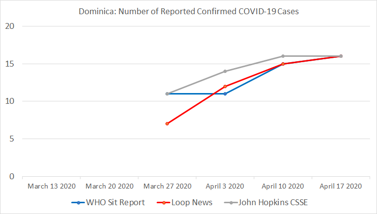 Chart 15: Dominica, Number of Reported Confirmed COVID-19 Cases