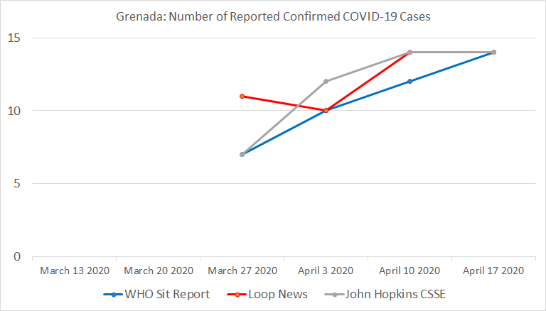 Chart 16: Grenada, Number of Reported Confirmed COVID-19 Cases