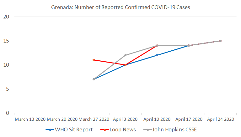 Grenada, Number of Reported Confirmed COVID-19 Cases