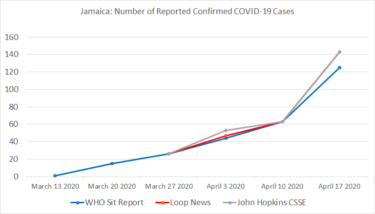 Chart 19: Jamaica, Number of Reported Confirmed COVID-19 Cases