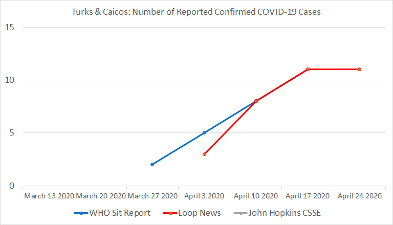 Turks & Caicos, Number of Reported Confirmed COVID-19 Cases