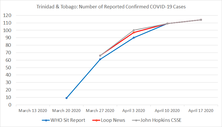 Chart 24: Trinidad and Tobago, Number of Reported Confirmed COVID-19 Cases