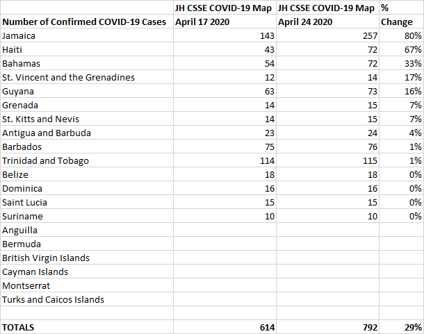 April 10 vs April 17 % Change, John Hopkins CSSE COVID-19 Map